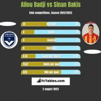 Aliou Badji vs Sinan Bakis h2h player stats