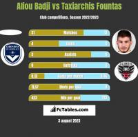 Aliou Badji vs Taxiarchis Fountas h2h player stats