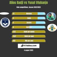 Aliou Badji vs Yusuf Otubanjo h2h player stats