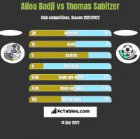 Aliou Badji vs Thomas Sabitzer h2h player stats