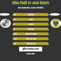 Aliou Badji vs Joao Klauss h2h player stats