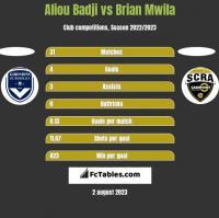 Aliou Badji vs Brian Mwila h2h player stats