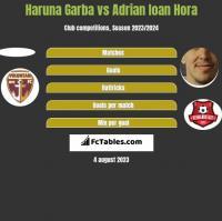 Haruna Garba vs Adrian Ioan Hora h2h player stats