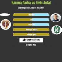 Haruna Garba vs Liviu Antal h2h player stats