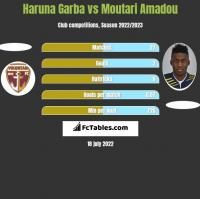 Haruna Garba vs Moutari Amadou h2h player stats