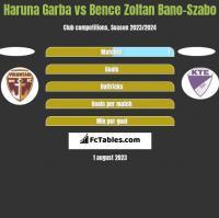 Haruna Garba vs Bence Zoltan Bano-Szabo h2h player stats