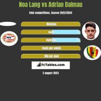 Noa Lang vs Adrian Dalmau h2h player stats