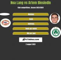 Noa Lang vs Artem Biesiedin h2h player stats