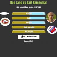Noa Lang vs Bart Ramselaar h2h player stats