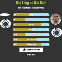Noa Lang vs Bas Dost h2h player stats