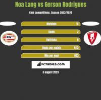 Noa Lang vs Gerson Rodrigues h2h player stats