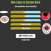 Noa Lang vs Gyrano Kerk h2h player stats