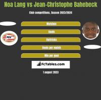 Noa Lang vs Jean-Christophe Bahebeck h2h player stats