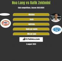 Noa Lang vs Rafik Zekhnini h2h player stats