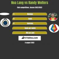 Noa Lang vs Randy Wolters h2h player stats