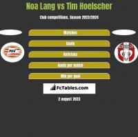 Noa Lang vs Tim Hoelscher h2h player stats
