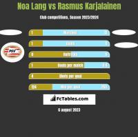 Noa Lang vs Rasmus Karjalainen h2h player stats
