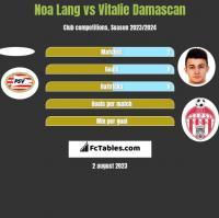 Noa Lang vs Vitalie Damascan h2h player stats