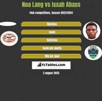 Noa Lang vs Issah Abass h2h player stats