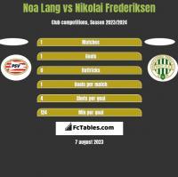 Noa Lang vs Nikolai Frederiksen h2h player stats