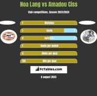 Noa Lang vs Amadou Ciss h2h player stats