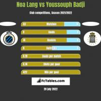Noa Lang vs Youssouph Badji h2h player stats