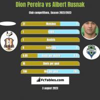 Dion Pereira vs Albert Rusnak h2h player stats