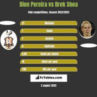 Dion Pereira vs Brek Shea h2h player stats