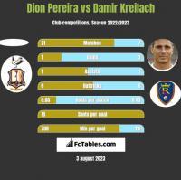 Dion Pereira vs Damir Kreilach h2h player stats