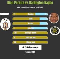 Dion Pereira vs Darlington Nagbe h2h player stats
