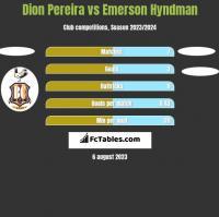 Dion Pereira vs Emerson Hyndman h2h player stats