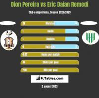 Dion Pereira vs Eric Daian Remedi h2h player stats