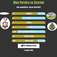 Dion Pereira vs Everton h2h player stats