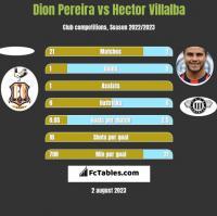 Dion Pereira vs Hector Villalba h2h player stats