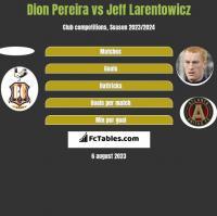 Dion Pereira vs Jeff Larentowicz h2h player stats