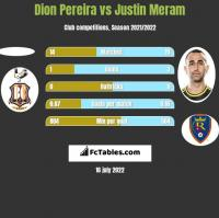 Dion Pereira vs Justin Meram h2h player stats