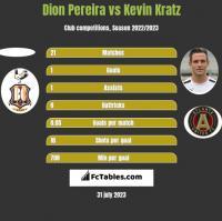 Dion Pereira vs Kevin Kratz h2h player stats