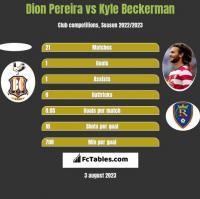 Dion Pereira vs Kyle Beckerman h2h player stats