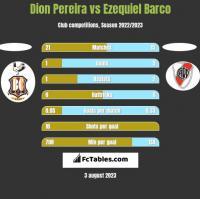 Dion Pereira vs Ezequiel Barco h2h player stats