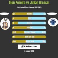 Dion Pereira vs Julian Gressel h2h player stats