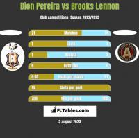 Dion Pereira vs Brooks Lennon h2h player stats