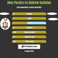 Dion Pereira vs Andrew Carleton h2h player stats