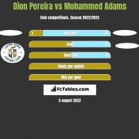 Dion Pereira vs Mohammed Adams h2h player stats