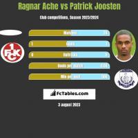 Ragnar Ache vs Patrick Joosten h2h player stats