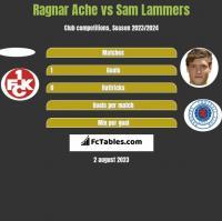 Ragnar Ache vs Sam Lammers h2h player stats