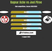 Ragnar Ache vs Joel Piroe h2h player stats