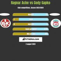 Ragnar Ache vs Cody Gapko h2h player stats