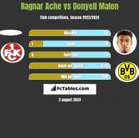 Ragnar Ache vs Donyell Malen h2h player stats