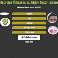 Georgios Vakrakos vs Adrian Oscar Lucero h2h player stats