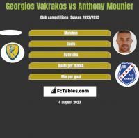 Georgios Vakrakos vs Anthony Mounier h2h player stats